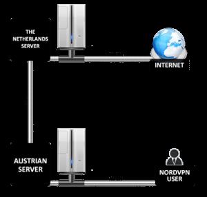 Dubbele VPN NordVPN