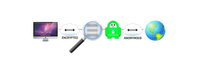 pia encryptie
