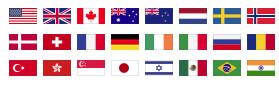servers in de landen