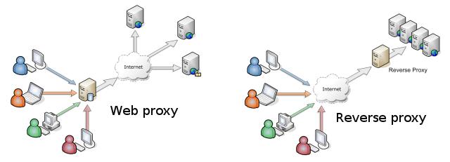 verschil tussen web proxy en reverse proxy server