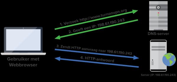 DNS server schematisch