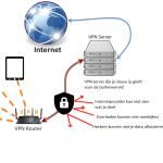 VPN router