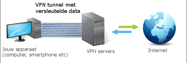 VPN tunnel versleutelde data
