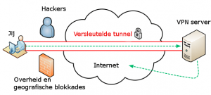 hoe werkt VPN