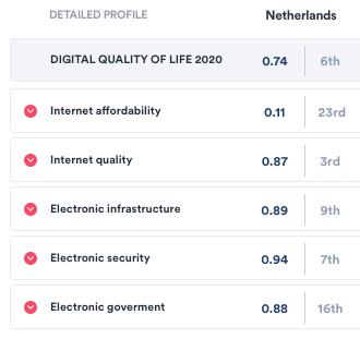 Nederland in de DQL 2020