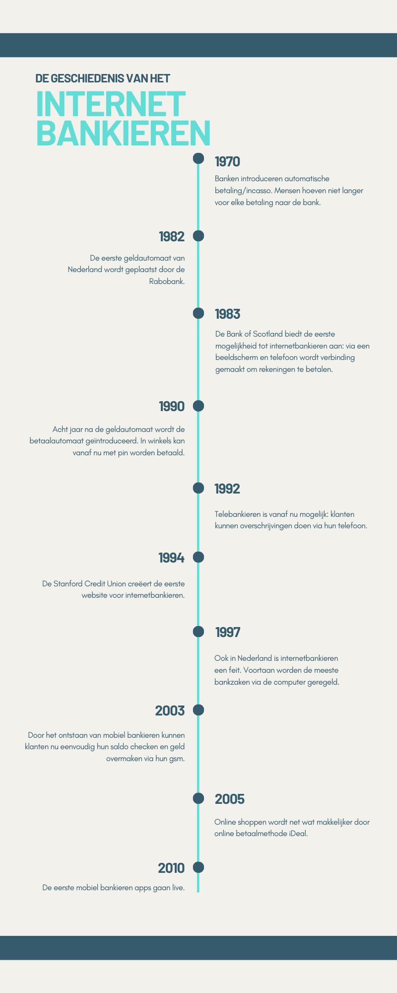 infographic ontstaan van internetbankieren