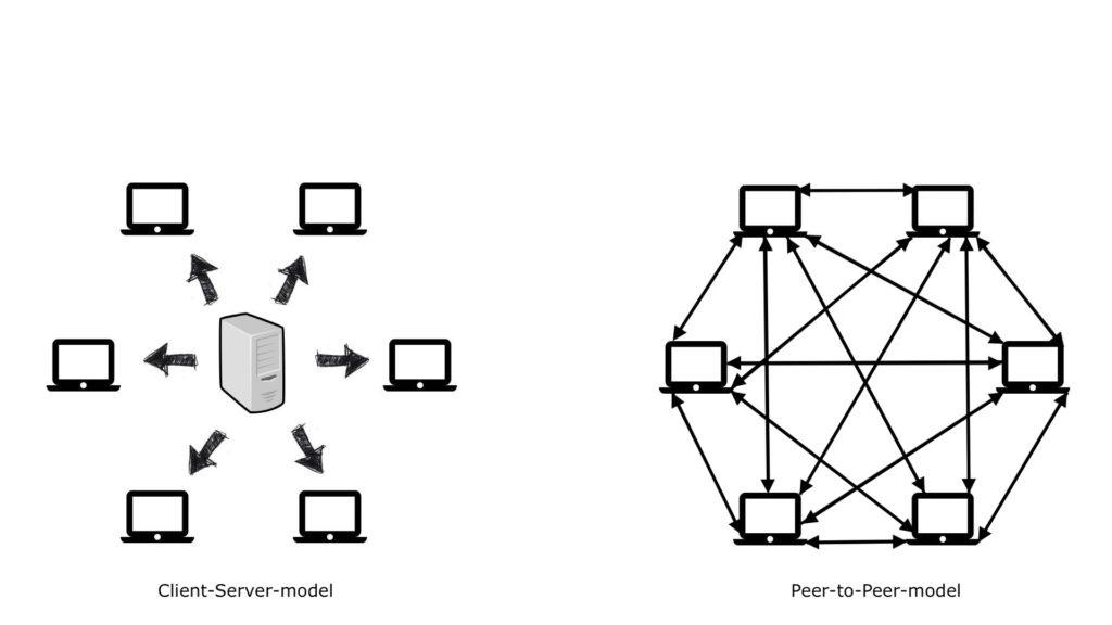 schema van het client-server-model en van het peer-to-peer-model