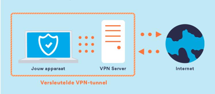 Wat is VPN schematisch uitgelegd