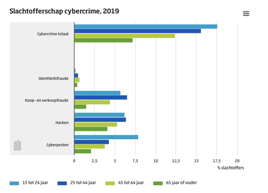 Statistieken cybercrime van het CBS