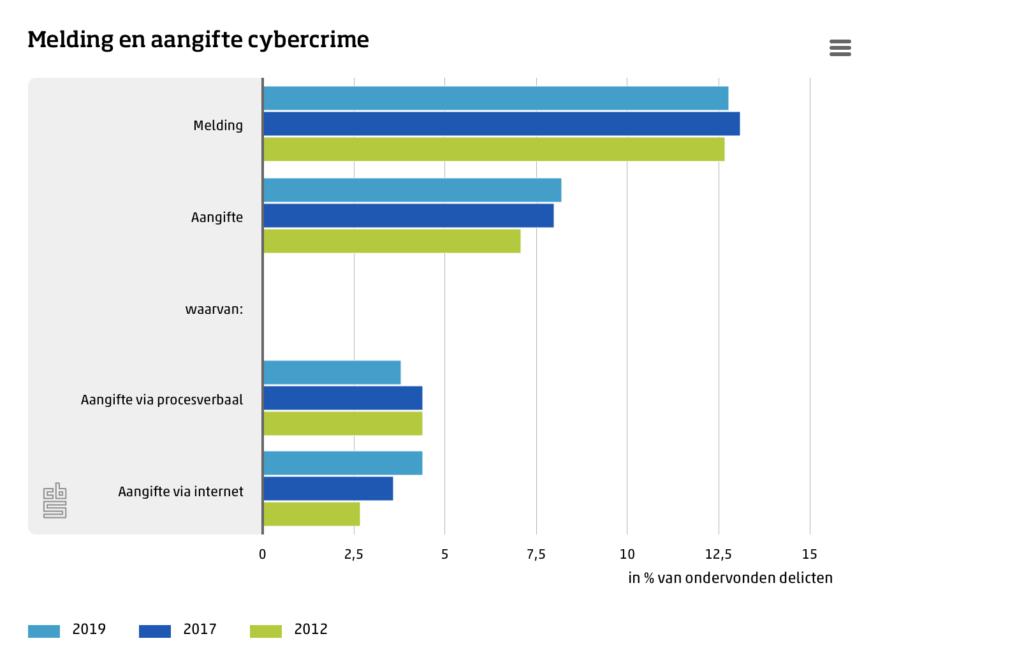 CBS cybermisdaad statistieken statline