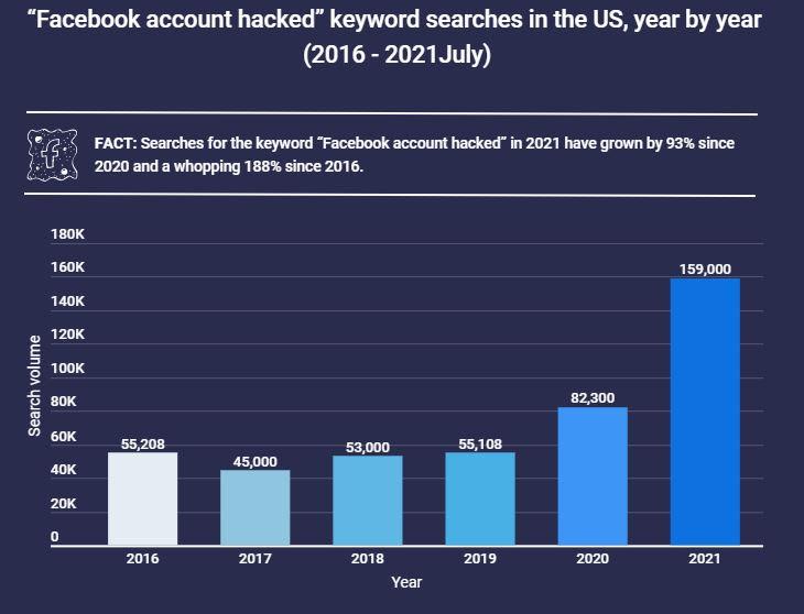 Facebook account hacked statistieken